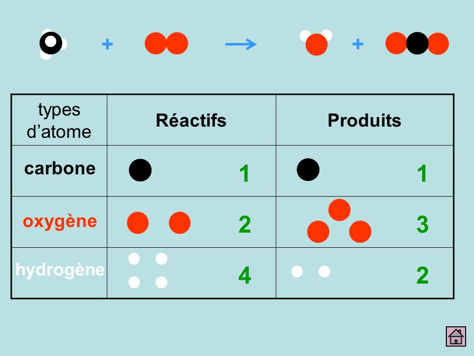 + + types datome RéactifsProduits carbone oxygène hydrogène 1 2 4 1 3 2
