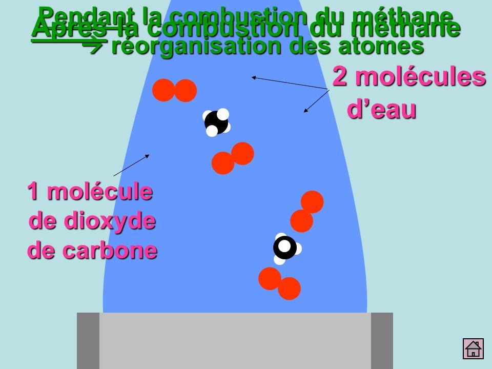 2 molécules deau Pendant la combustion du méthane réorganisation des atomes Après la combustion du méthane 1 molécule de dioxyde de carbone