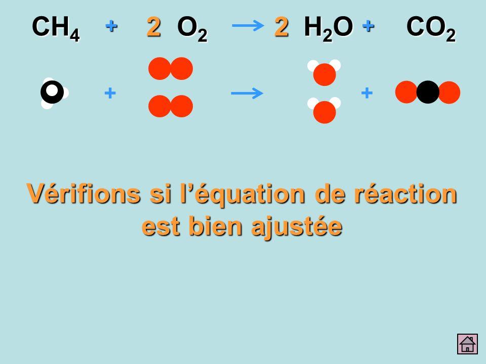 + + ++ CH 4 O2O2O2O2 H2OH2OH2OH2O CO 2 22 Vérifions si léquation de réaction est bien ajustée