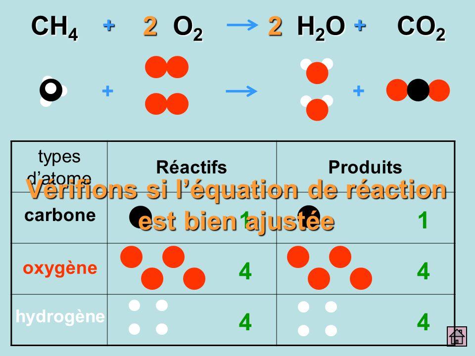 + + ++ CH 4 O2O2O2O2 H2OH2OH2OH2O CO 2 22 types datome RéactifsProduits carbone oxygène hydrogène 1 4 4 1 4 4 Vérifions si léquation de réaction est b