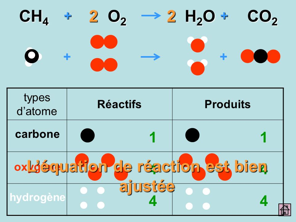 + + ++ CH 4 O2O2O2O2 H2OH2OH2OH2O CO 2 22 types datome RéactifsProduits carbone oxygène hydrogène 1 4 4 1 4 4 Léquation de réaction est bien ajustée