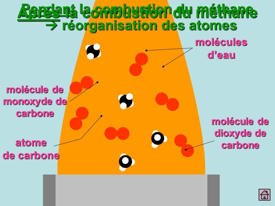 Pendant la combustion du méthane réorganisation des atomes Après la combustion du méthane atome de carbone molécules deau molécule de monoxyde de carb