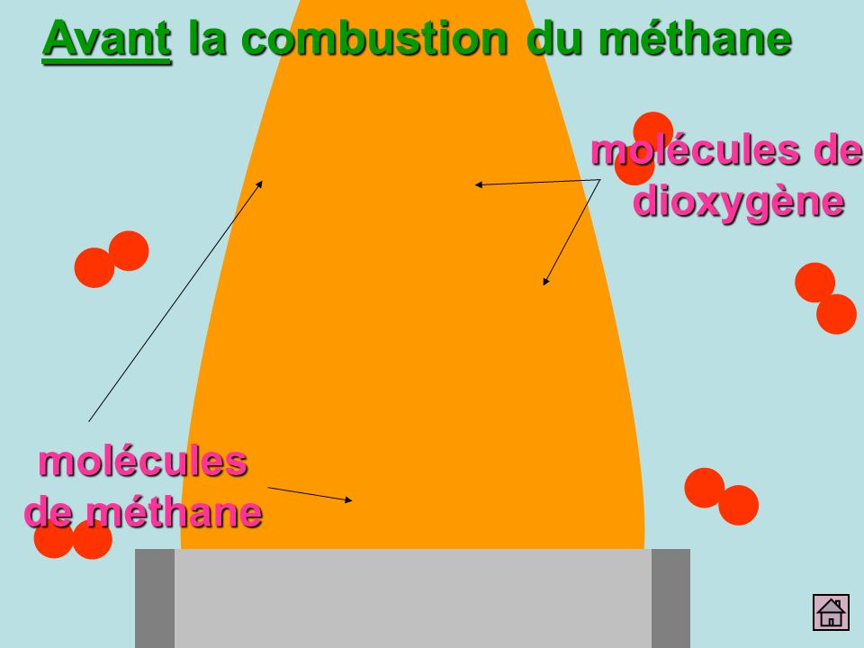 Avant la combustion du méthane molécules de dioxygène molécules de méthane