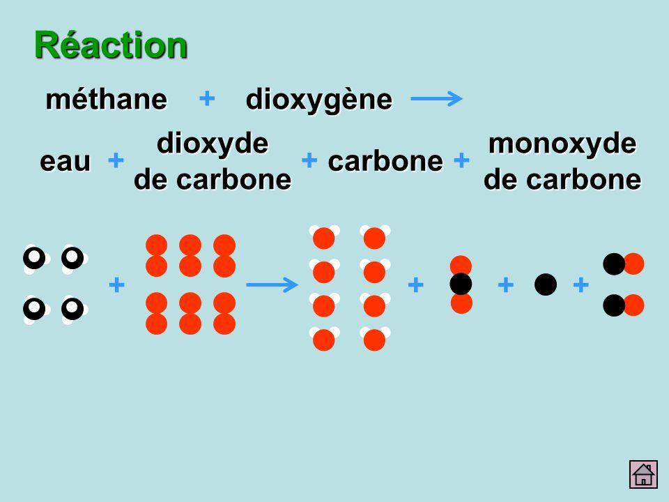 Réaction ++++ méthanedioxygène dioxyde de carbone eau + + carbone monoxyde de carbone ++