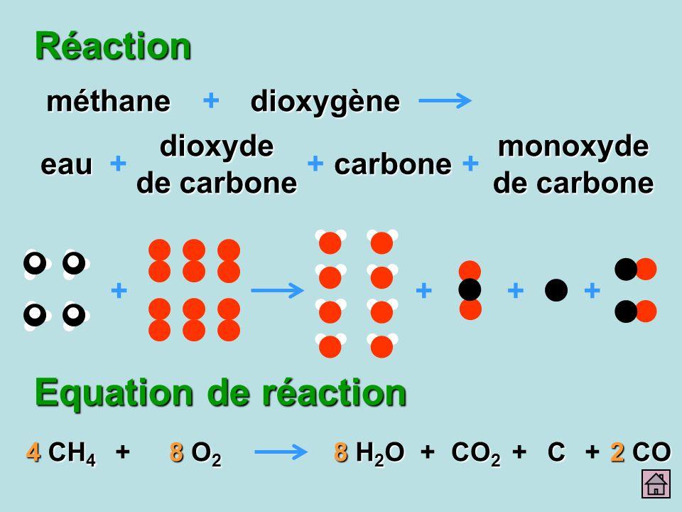 Réaction ++++ 4 CH 4 4 CH 4 8 O2 8 O2 8 O2 8 O2 8 H2O 8 H2O 8 H2O 8 H2O CO 2 C ++++ 2 CO méthanedioxygène dioxyde de carbone eau + + carbone monoxyde