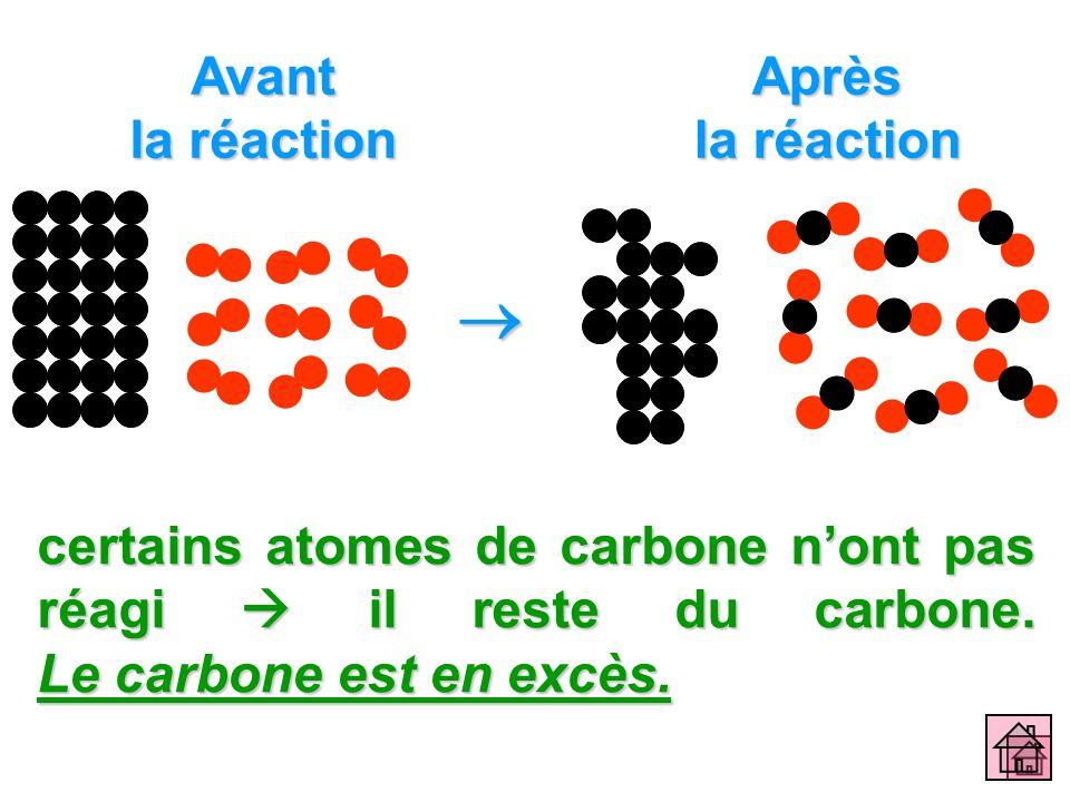 Avant la réaction Après la réaction certains atomes de carbone nont pas réagi il reste du carbone. Le carbone est en excès.