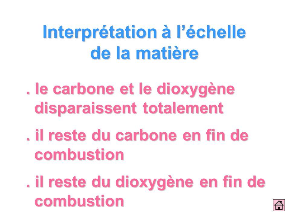 Interprétation à léchelle de la matière Interprétation à léchelle de la matière. le carbone et le dioxygène disparaissent totalement. le carbone et le