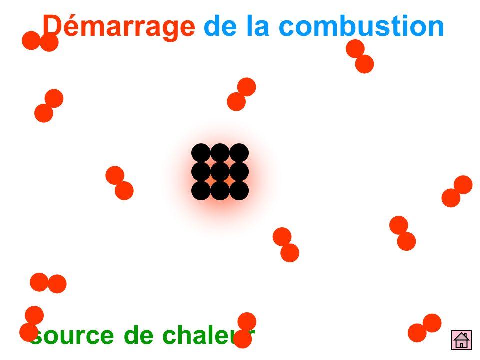 Démarrage de la combustion source de chaleur