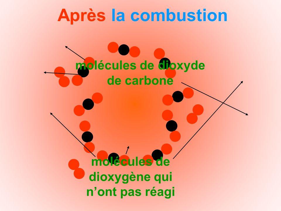 Après la combustion molécules de dioxyde de carbone molécules de dioxygène qui nont pas réagi