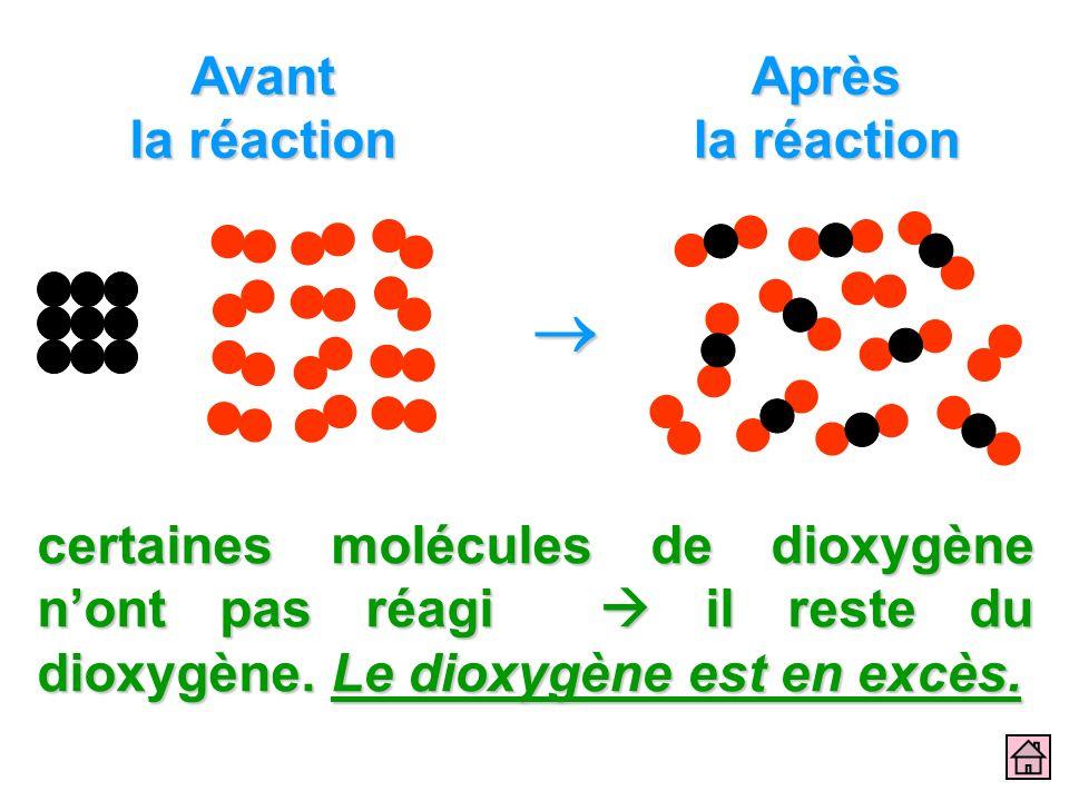 Avant la réaction Après la réaction certaines molécules de dioxygène nont pas réagi il reste du dioxygène. Le dioxygène est en excès.