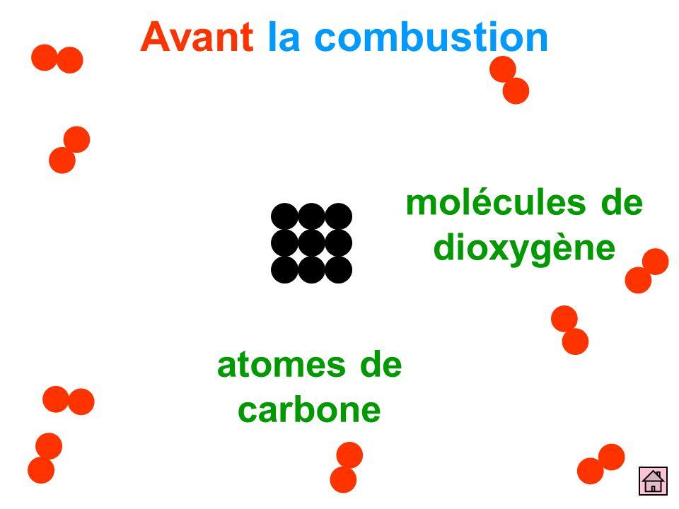 Avant la combustion atomes de carbone molécules de dioxygène