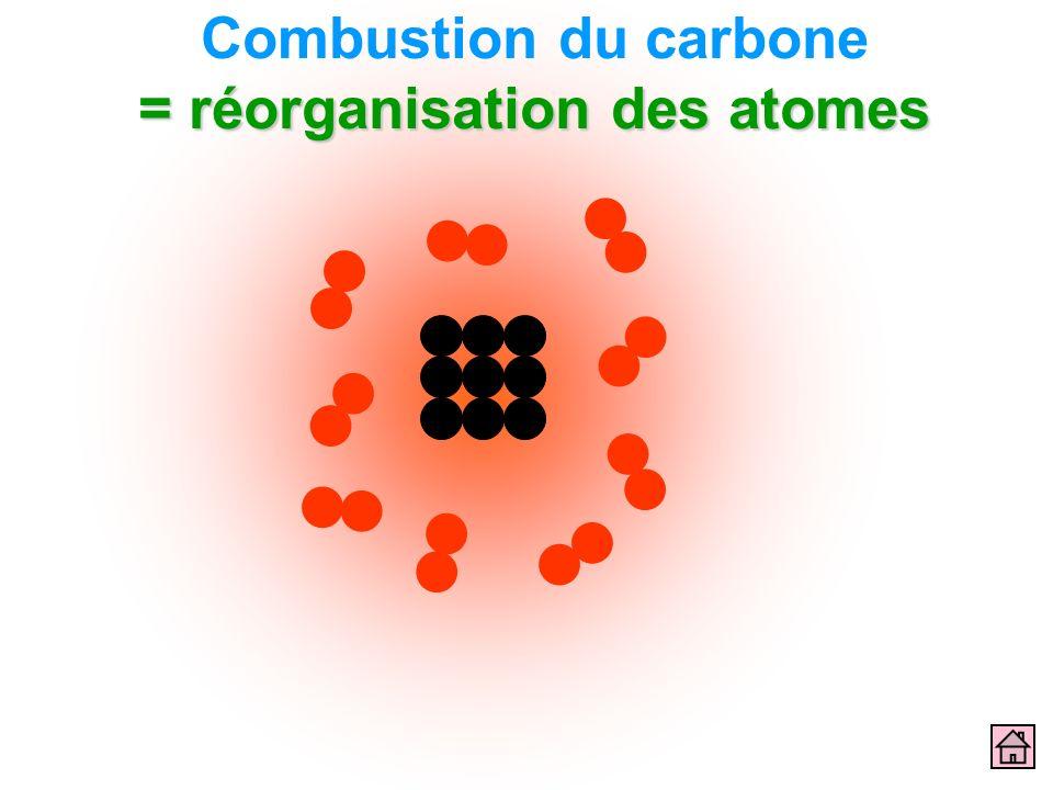 = réorganisation des atomes Combustion du carbone = réorganisation des atomes