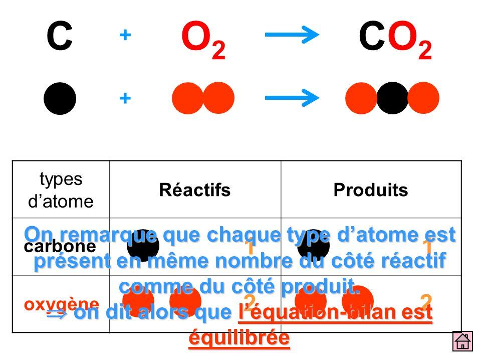 types datome RéactifsProduits + CO2O2 CO2CO2 + carbone oxygène 1 2 1 2 On remarque que chaque type datome est présent en même nombre du côté réactif c