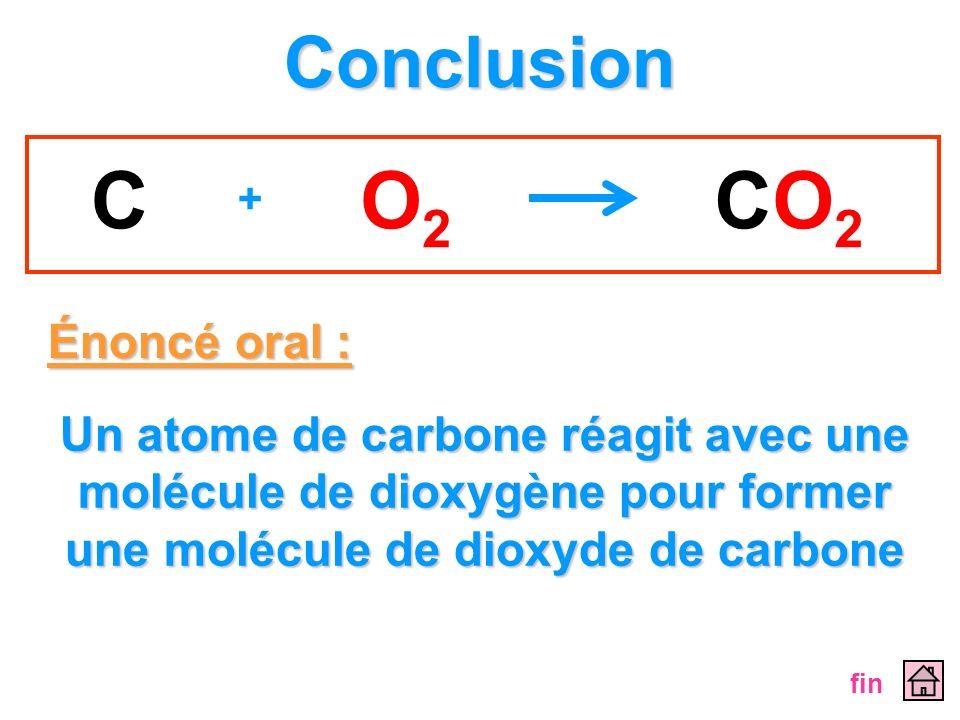 Conclusion Énoncé oral : Un atome de carbone réagit avec une molécule de dioxygène pour former une molécule de dioxyde de carbone fin CO2O2 CO2CO2 +
