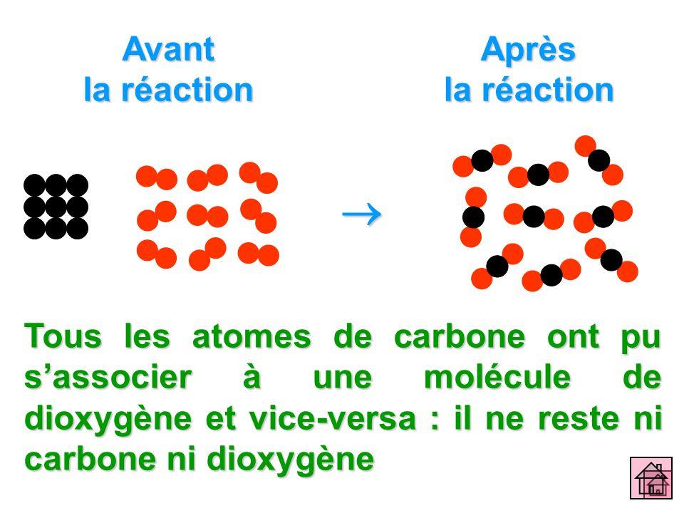 Avant la réaction Après la réaction Tous les atomes de carbone ont pu sassocier à une molécule de dioxygène et vice-versa : il ne reste ni carbone ni