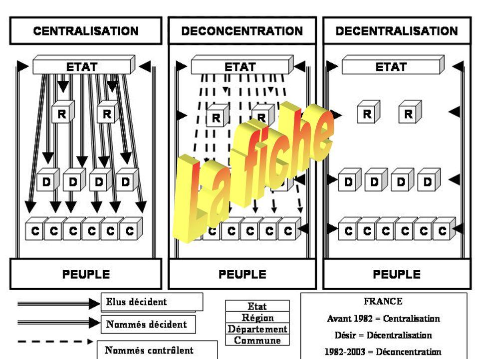 Trois schémas avec des cases et des flèches Ce sont des ? Organigrammes
