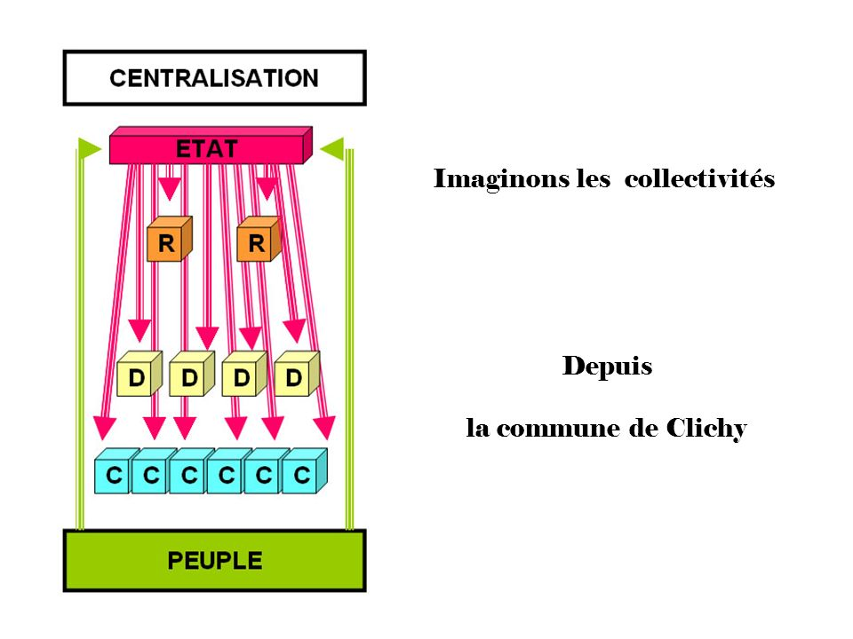 Imaginons les collectivités Depuis la commune de Clichy