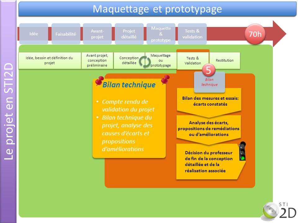 Le projet en STI2D Ecart de performance Validation Maquettage et prototypage Idée Avant- projet Projet détaillé Maquette & prototype Tests & validatio