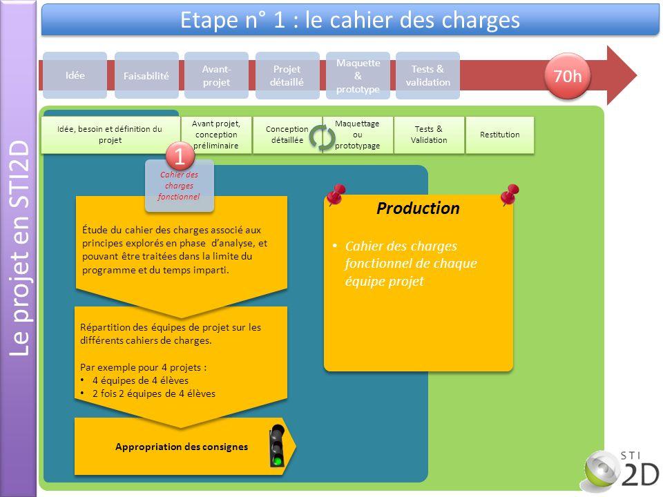 Le projet en STI2D Etape n° 1 : le cahier des charges Idée Avant- projet Projet détaillé Maquette & prototype Tests & validation Faisabilité Idée, bes