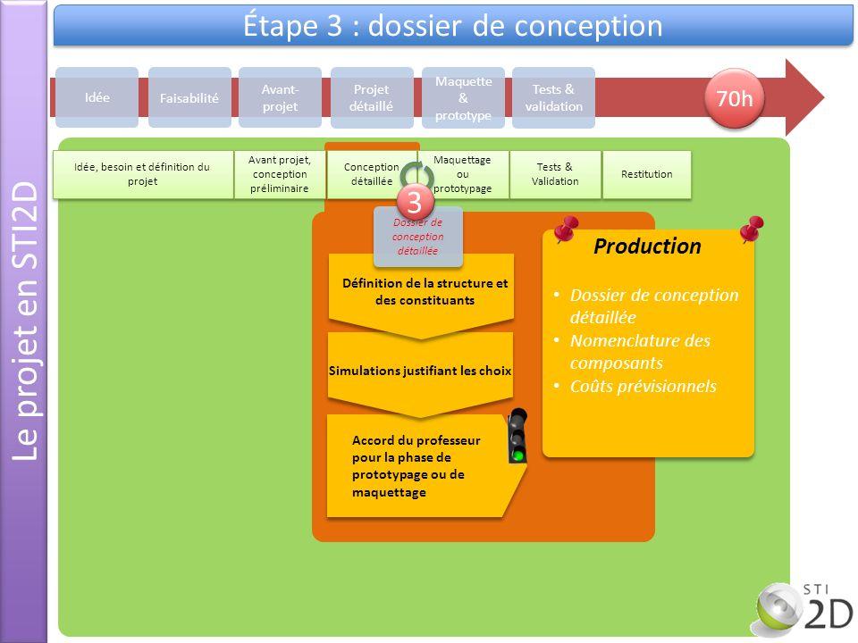 Le projet en STI2D Étape 3 : dossier de conception Idée Avant- projet Projet détaillé Maquette & prototype Tests & validation Faisabilité Idée, besoin