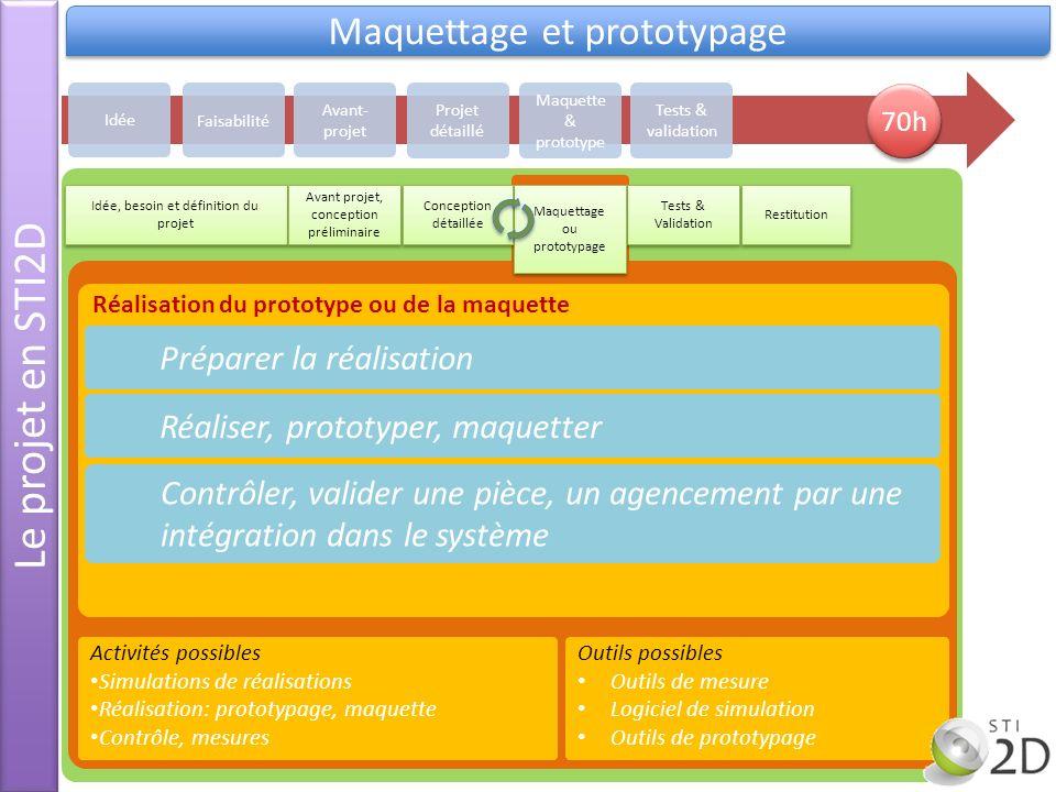 Le projet en STI2D Maquettage et prototypage Réalisation du prototype ou de la maquette Préparer la réalisation Réaliser, prototyper, maquetter Activi