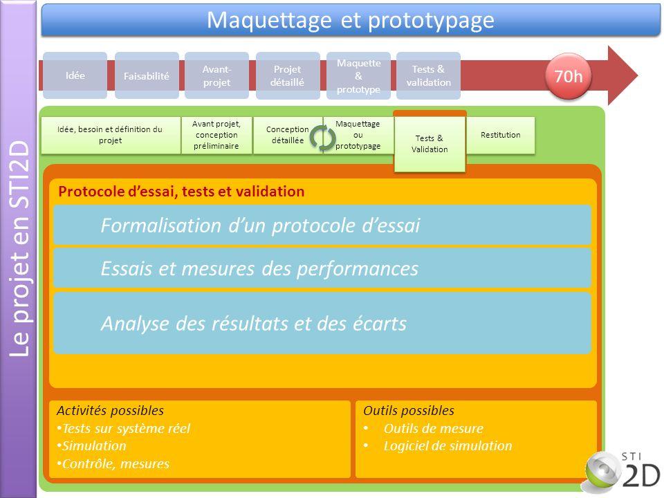 Le projet en STI2D Validation Maquettage et prototypage Protocole dessai, tests et validation Formalisation dun protocole dessai Essais et mesures des