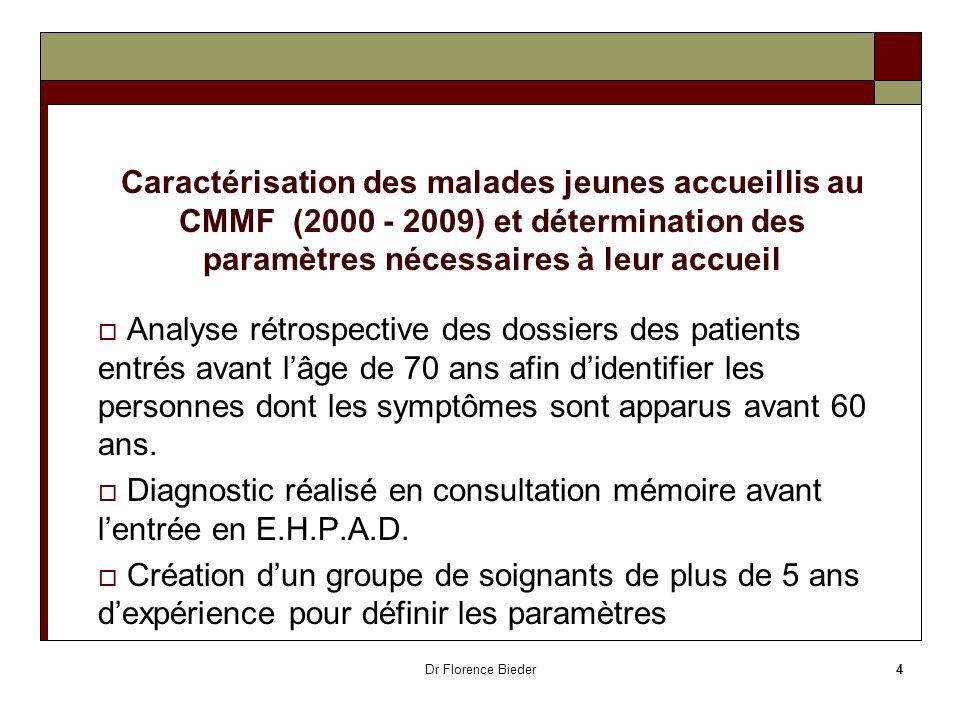 Dr Florence Bieder4 Caractérisation des malades jeunes accueillis au CMMF (2000 - 2009) et détermination des paramètres nécessaires à leur accueil Ana