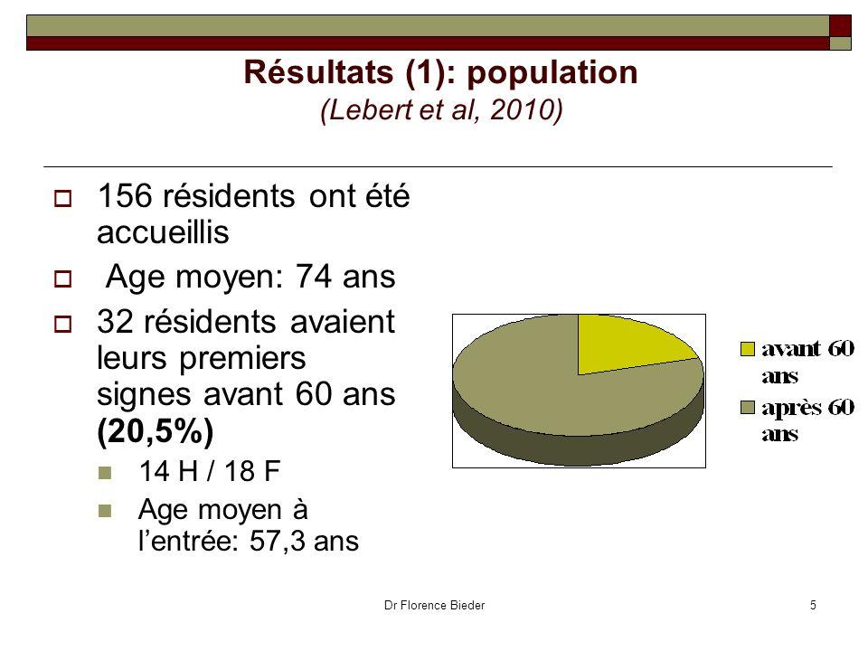Dr Florence Bieder5 Résultats (1): population (Lebert et al, 2010) 156 résidents ont été accueillis Age moyen: 74 ans 32 résidents avaient leurs premi