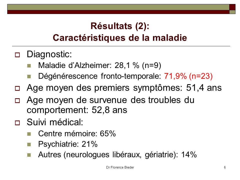 Dr Florence Bieder6 Résultats (2): Caractéristiques de la maladie Diagnostic: Maladie dAlzheimer: 28,1 % (n=9) Dégénérescence fronto-temporale: 71,9%