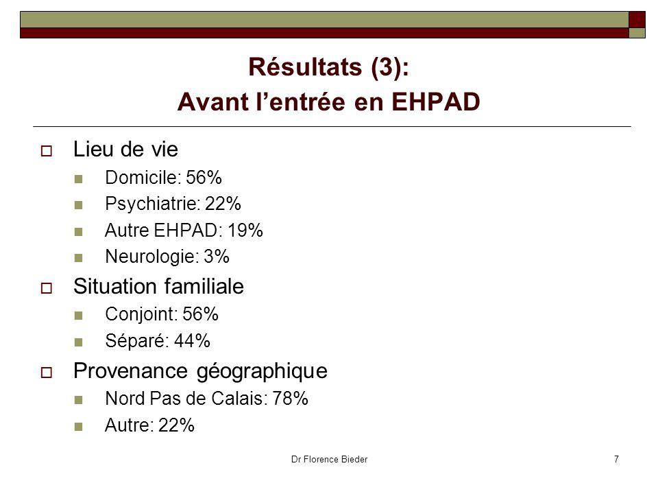 Dr Florence Bieder7 Résultats (3): Avant lentrée en EHPAD Lieu de vie Domicile: 56% Psychiatrie: 22% Autre EHPAD: 19% Neurologie: 3% Situation familia