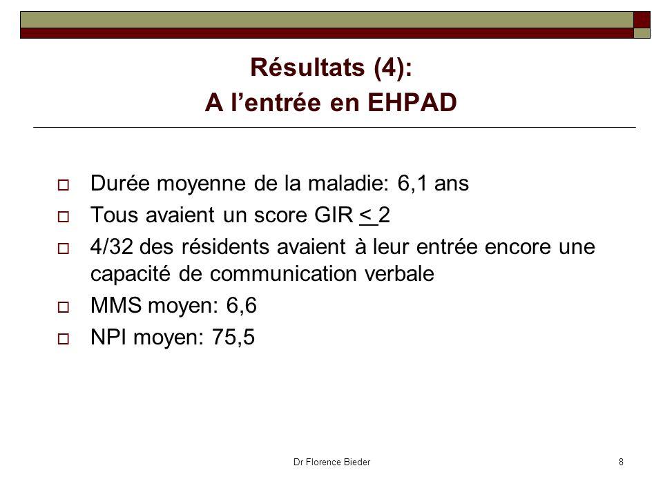 Dr Florence Bieder8 Résultats (4): A lentrée en EHPAD Durée moyenne de la maladie: 6,1 ans Tous avaient un score GIR < 2 4/32 des résidents avaient à