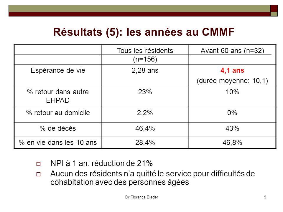 Dr Florence Bieder9 Résultats (5): les années au CMMF NPI à 1 an: réduction de 21% Aucun des résidents na quitté le service pour difficultés de cohabi