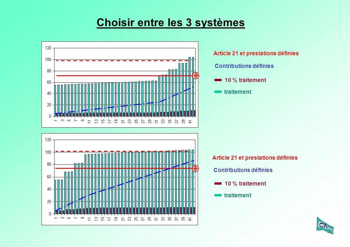 Choisir entre les 3 systèmes Article 21 et prestations définies Contributions définies Article 21 et prestations définies Contributions définies 10 % traitement traitement 10 % traitement traitement