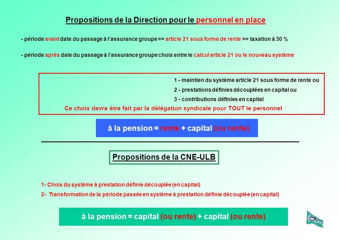 Propositions de la Direction pour le personnel en place - période avant date du passage à lassurance groupe >> article 21 sous forme de rente >> taxation à 30 % - période après date du passage à lassurance groupe choix entre le calcul article 21 ou le nouveau système 1 - maintien du système article 21 sous forme de rente ou 2 - prestations définies découplées en capital ou 3 - contributions définies en capital Propositions de la CNE-ULB 1- Choix du système à prestation définie découplée (en capital) 2- Transformation de la période passée en système à prestation définie découplée (en capital) à la pension = rente + capital (ou rente) à la pension = capital (ou rente) + capital (ou rente) Ce choix devra être fait par la délégation syndicale pour TOUT le personnel