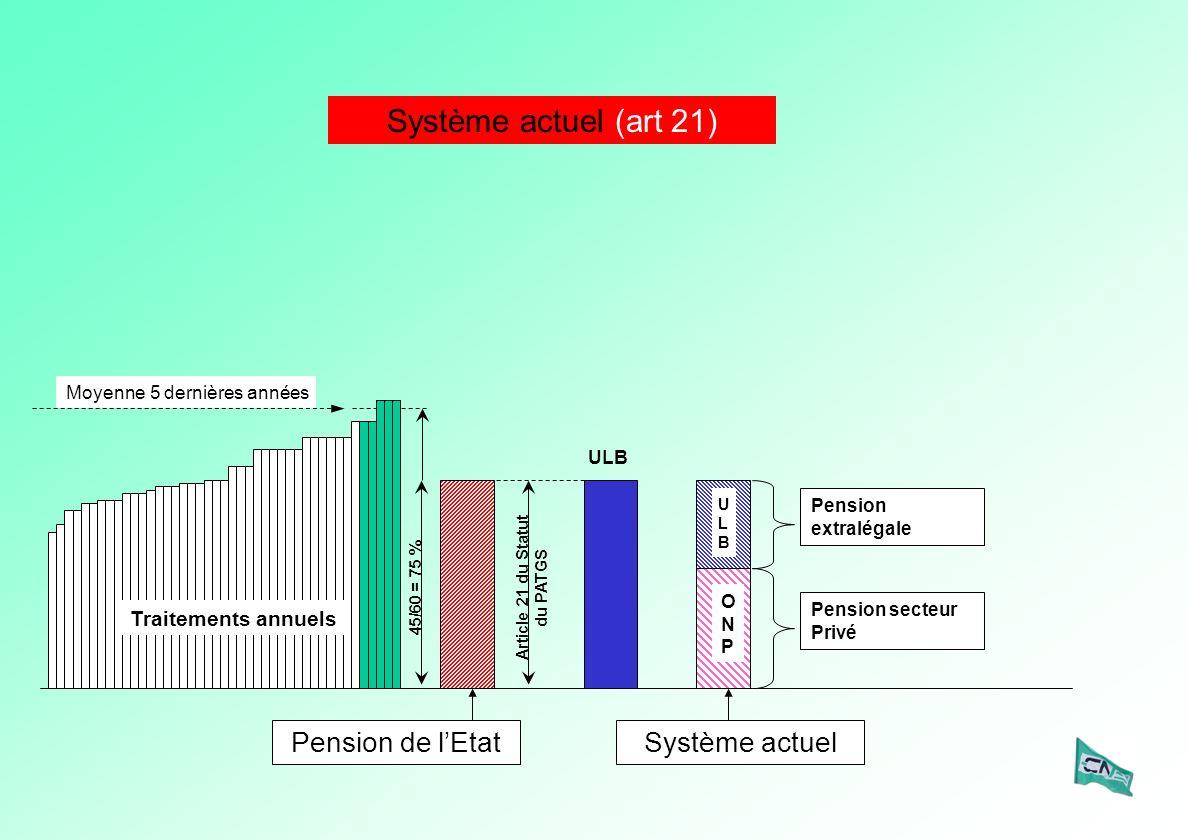 ULB Article 21 du Statut du PATGS ULBULB Pension extralégale Pension secteur Privé ONPONP Système actuel Système actuel (art 21) 45/60 = 75 % Moyenne 5 dernières années Traitements annuels Pension de lEtat
