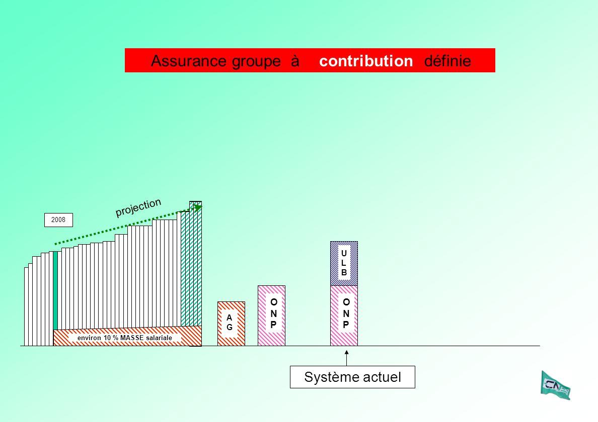 2008 ULBULB ONPONP Système actuel Assurance groupe à définiecontribution environ 10 % MASSE salariale AGAG ONPONP projection