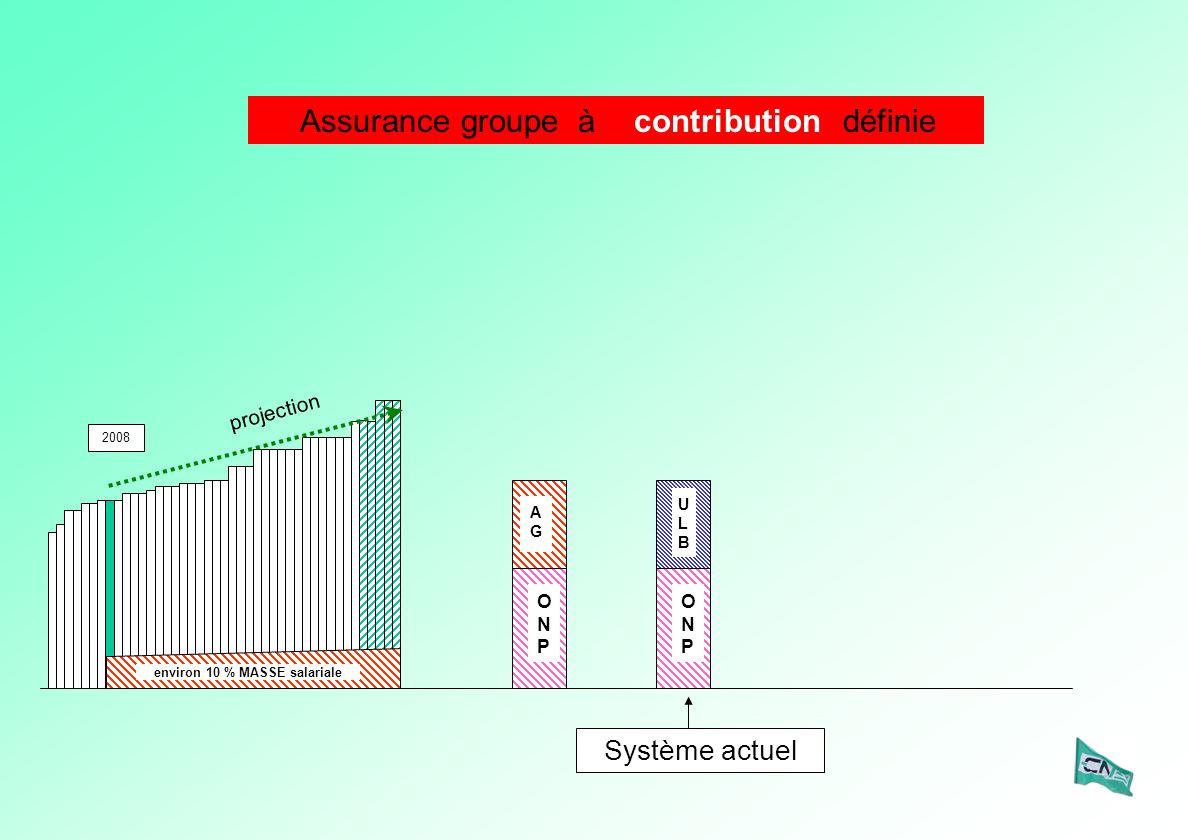 ULBULB ONPONP Système actuel ONPONP AGAG 2008 projection environ 10 % MASSE salariale Assurance groupe à définiecontribution