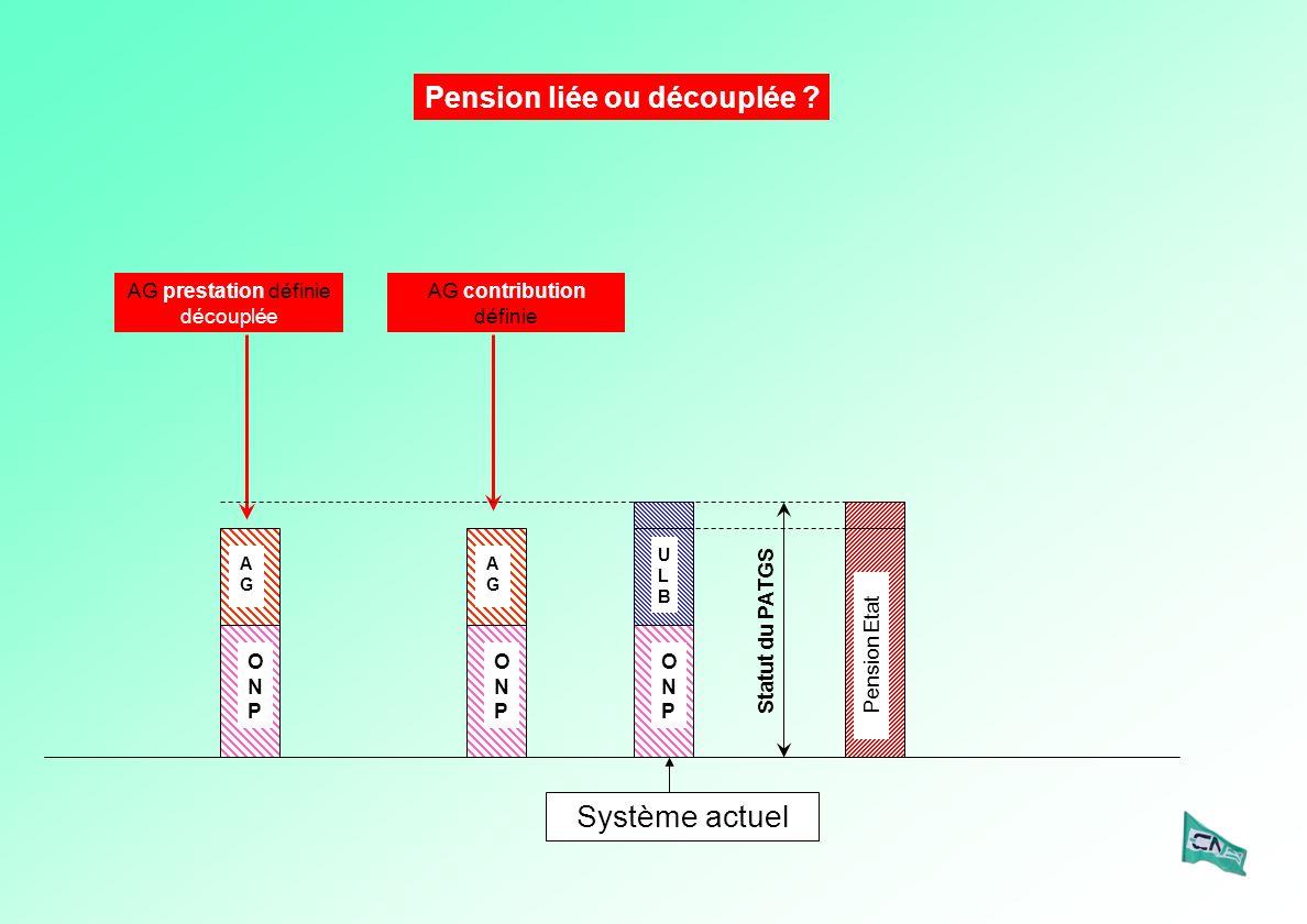 Statut du PATGS AG prestation définie découplée ULBULB ONPONP Système actuel ONPONP AGAG Pension Etat AG contribution définie ONPONP AGAG Pension liée ou découplée