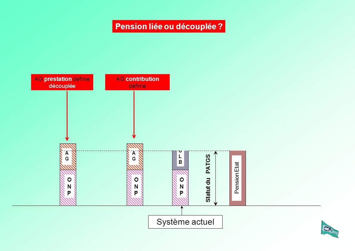 ULBULB ONPONP Système actuel ONPONP AGAG Pension Etat Statut du PATGS AG prestation définie découplée AG contribution définie ONPONP AGAG Pension liée ou découplée ?