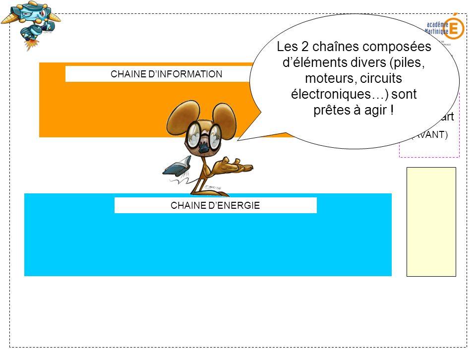 ALIMENTERDISTRIBUERCONVERTIRTRANSMETTRE CHAINE DENERGIE CHAINE DINFORMATION ACQUERIRTRAITERTRANSMETTRE Situation de départ (AVANT) Chaque chaîne est une succession dactions réalisées par des composants…