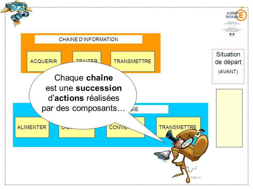 ALIMENTERDISTRIBUERCONVERTIRTRANSMETTRE CHAINE DENERGIE CHAINE DINFORMATION ACQUERIRTRAITERTRANSMETTRE Situation de départ (AVANT) Chaque chaîne est u