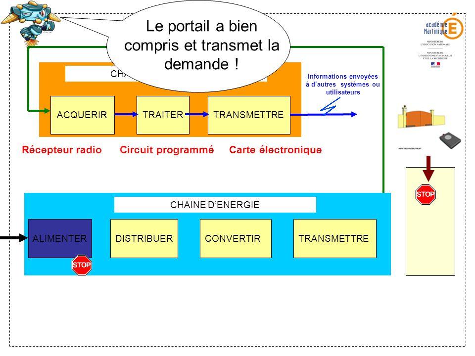 ALIMENTERDISTRIBUERCONVERTIRTRANSMETTRE CHAINE DENERGIE CHAINE DINFORMATION ACQUERIRTRAITERTRANSMETTRE Informations envoyées à dautres systèmes ou uti