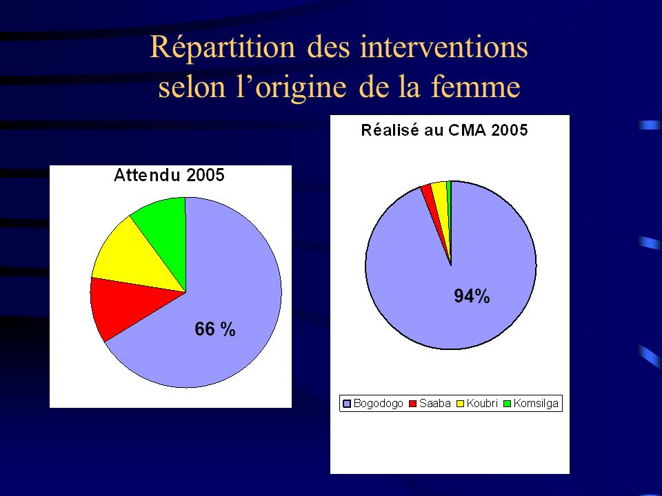 Répartition des interventions selon lorigine de la femme 66 % 94%