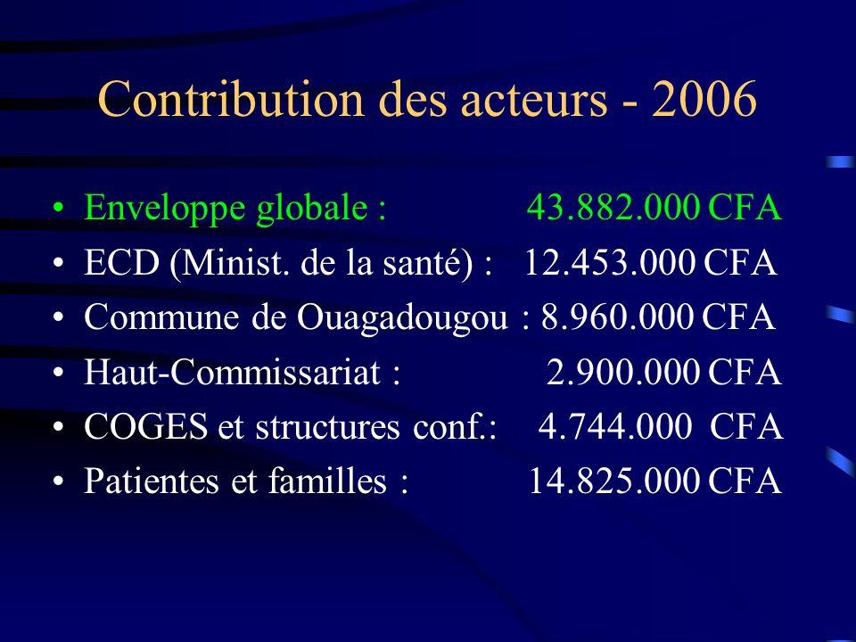 Contribution des acteurs - 2006 Enveloppe globale : 43.882.000 CFA ECD (Minist.