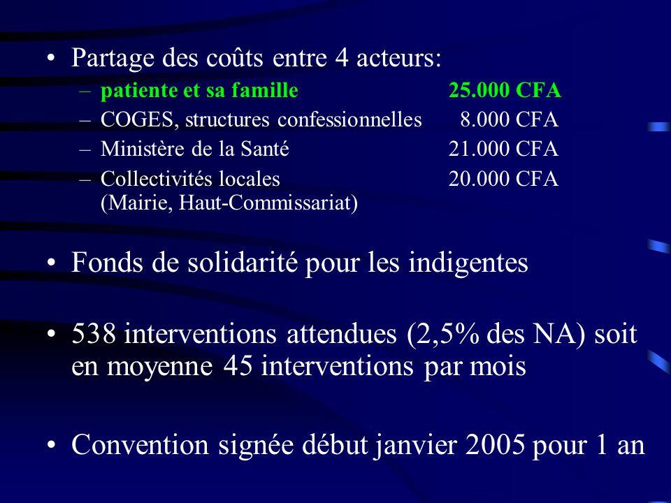 Partage des coûts entre 4 acteurs: –patiente et sa famille25.000 CFA –COGES, structures confessionnelles 8.000 CFA –Ministère de la Santé 21.000 CFA –Collectivités locales 20.000 CFA (Mairie, Haut-Commissariat) Fonds de solidarité pour les indigentes 538 interventions attendues (2,5% des NA) soit en moyenne 45 interventions par mois Convention signée début janvier 2005 pour 1 an
