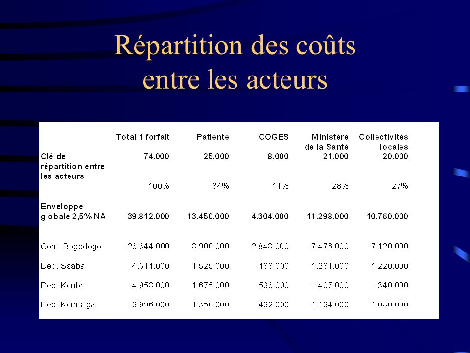 Répartition des coûts entre les acteurs