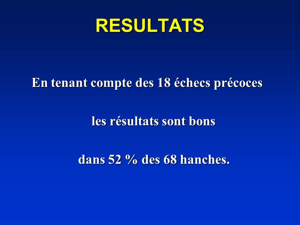 RESULTATS En tenant compte des 18 échecs précoces En tenant compte des 18 échecs précoces les résultats sont bons les résultats sont bons dans 52 % de