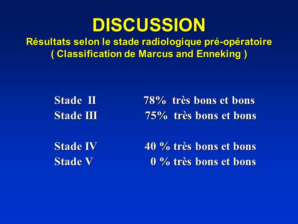 DISCUSSION Résultats selon le stade radiologique pré-opératoire ( Classification de Marcus and Enneking ) Stade II 78% très bons et bons Stade II 78%