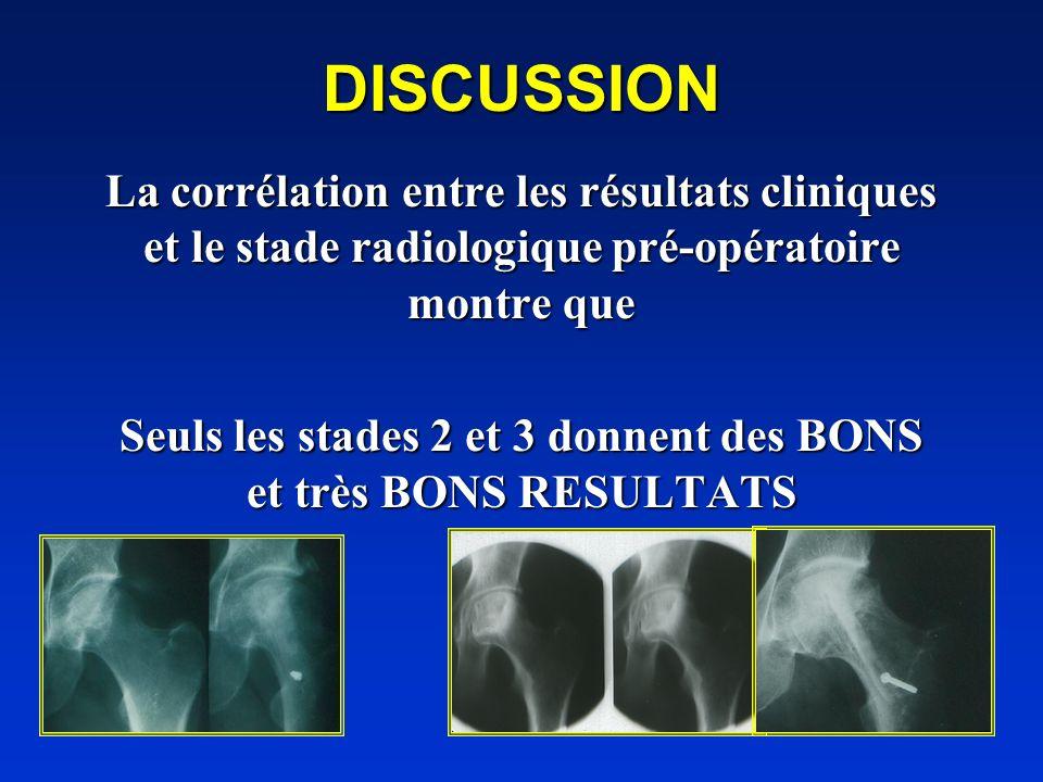 DISCUSSION La corrélation entre les résultats cliniques et le stade radiologique pré-opératoire montre que Seuls les stades 2 et 3 donnent des BONS et