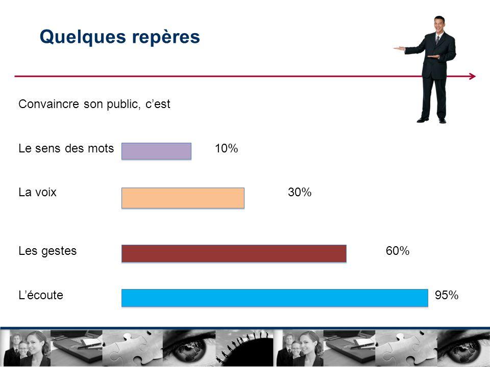 Quelques repères Convaincre son public, cest Le sens des mots10% La voix30% Les gestes60% Lécoute95%